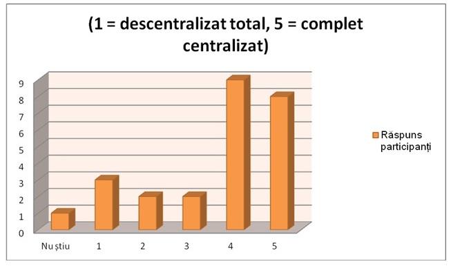 descentralizat